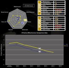Hawk Pads Chart Brake Pad Selection Rr Racing Information