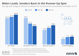 President Height Chart Chart Biden Leads Sanders Back In Runner Up Spot Statista