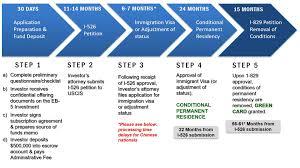 eb 5 visa processing time flow chart immigration process flow chart large