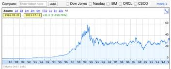 microsoft stock microsoft crisis stock plunging ballmer under attack
