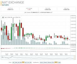 Nxt Usd Chart Nxt Market Report Nxt Btc Down 55 49 On The Month