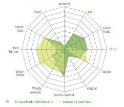 Simplified Range Of Hop Profiles Based On Flavor Scent