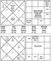 Che Guevara Natal Chart Journal Of Astrology Article Hugo Chavez The Messiah Of