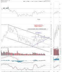Gld Chart 5 Year Gld Update All Aboard Kitco News