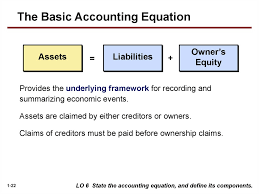 the basic accounting equation assets liabilities owner s equity provides the underlying framework for recording and summarizing economic events