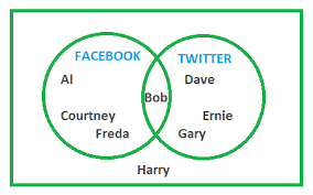 venn diagrams   maths acceleratorexample two   social networking  names venn diagram