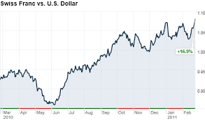 Swiss Franc To Dollar Chart Dollar Sinks Swiss Franc Strengthens On Oil Fears Feb 24