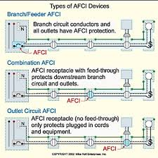 what are arc fault circuit interrupters for school of afcis are intended to mitigate the effects of arc faults by de energizing the circuit when an arc fault is detected in 1996 underwriters laboratories