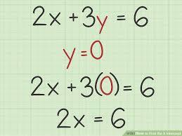 image titled find the x intercept step 5