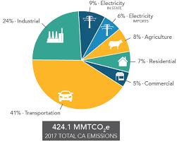 California Greenhouse Gas Emission Inventory Program