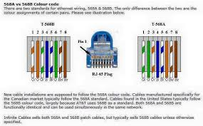 cat 6 wiring diagrams 568a vs 568b cat image 568b wiring diagram wiring diagram and hernes on cat 6 wiring diagrams 568a vs 568b