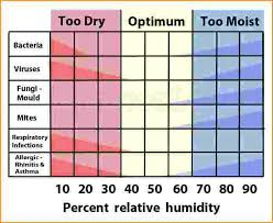 House Humidity Level Chart Fancy Humidity Levels In House R74 In Wonderful Inspiration