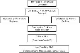 Organizational Chart Gemilleschoolofpasig