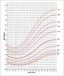 Bmi Centile Chart Bmi For Age Percentiles Girls 2 To 19 Years Download