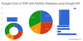Google Chart Api Google Charts In Php With Mysql Database Using Google Api