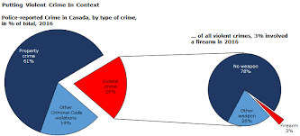 Firearm Related Violent Crime In Canada