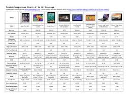 2014 Best Tablet Comparison Chart 9 To 10 Inch Displays By