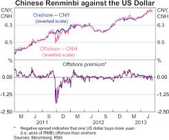 Cny Cnh Spread Chart Developments In Renminbi Internationalisation Bulletin