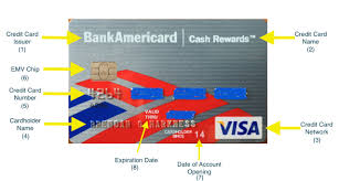 Check spelling or type a new query. Anatomy Of A Credit Card Cardholder Name Number Network And More