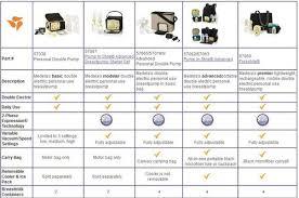Medela Comparison Chart Medela Advanced Portable Breast Pump Ml57081 Vs Medela