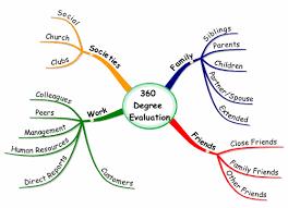 360 Evaluation Impressive Using Mind Maps For A 48 Degree Evaluation