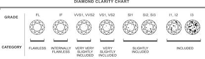 Diamond 4c Chart Clarity Chart For Diamonds Rome Fontanacountryinn Com