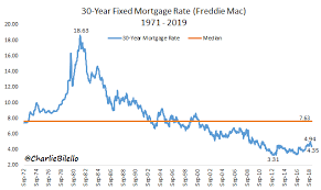 Mortgage Rate Chart Last 10 Years Mortgage Rates Charliebilello Charts Graphs Comics
