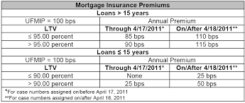 Upfront Mip Chart How To Get Rid Of Your Fha Mortgage Insurance Premium Mip