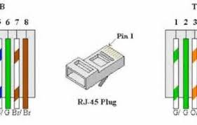 similiar cat6 wiring keywords crossover cable wiring diagram also cat 6 rj45 plug also cat 5 cable