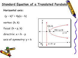 4 standard equation of a translated parabola horizontal axis vertex h k focus h p k directrix x h p axis of symmetry y k y k 2