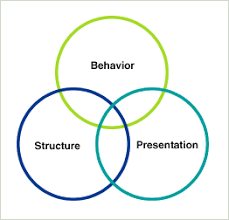 User Experience Venn Diagram Lukew User Experience Comes In Threes