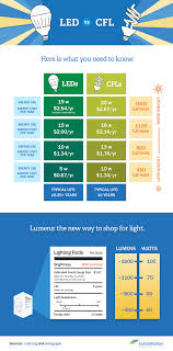 Led Lumens Vs Watts Chart Led Vs Cfl Bulbs Which Is More Energy Efficient