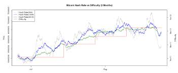 Bitcoin Difficulty Chart Vs Price Mining Incentives Part 1 The Economics Of The Difficulty