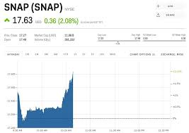 Snap Stock Snap Stock Price Today Markets Insider