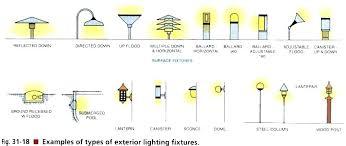 Image Lighting Design Sophiadecorco Types Of Lighting Fixtures In Interior Design Sophiadecorco