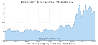 Cad Value Chart Us Dollar Usd To Canadian Dollar Cad History Foreign