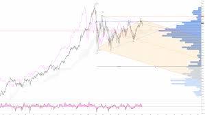 E Mini Dow Futures Triangle Coinmarket Cryptocurrency