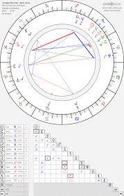 Joaquin Phoenix Birth Chart Horoscope Date Of Birth Astro