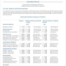 Informe Financiero Informe Financiero De Una Empresa Rome Fontanacountryinn Com