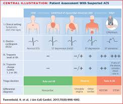 Troponin Levels Chart Image Result For Lead Chart For Myocardial Infarction