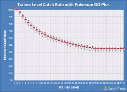 Average Pokemon Go Plus Catch Rate By Trainer Level
