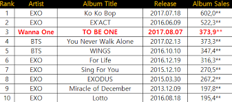 Top 10 Highest First Week Album Sales Of All Time Boy Group