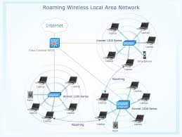 samples computer and networks wireless network sample 8 roaming wireless local area network diagram