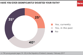 The Faith Crisis Of Todays Irish Youth Barna Group