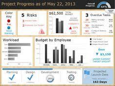 Project Management Templates 11 Best Project Dashboard Images Project Dashboard Project
