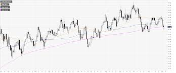 Us Dollar Index Live Chart Investing Com Us Dollar Index Price Analysis Dxy Challenging 200 Dma