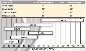 a guide to selecting a trim tab photobucket