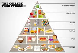 unhealthy food pyramid. Contemporary Food College Food Pyramid Throughout Unhealthy Food Pyramid E