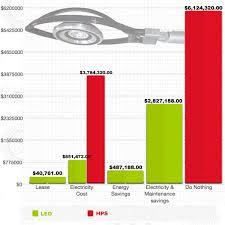 exle 3 600 mahina 90 watt led street lights vs 400 watt high pressure sodium 12 kwh and on for 12 hours a day