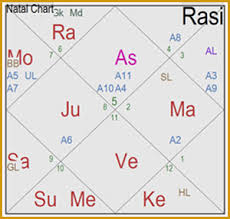 Vedic Natal Chart Calculator 51 Cogent Vedic Astrological Chart